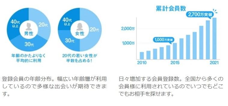 ハッピーメールの年齢分布・累計会員数推移グラフ